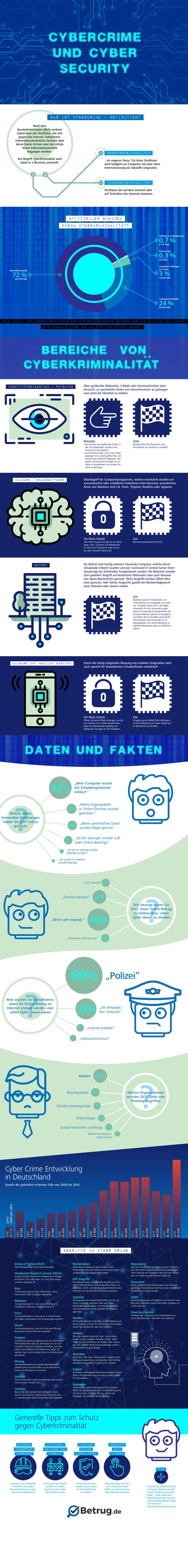 Cybercrime_Cyber-Security_Infografik