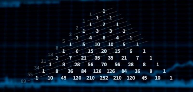 fibonacci_trading_folge