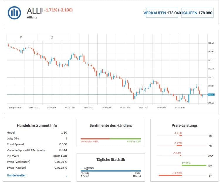 Alveaxo Trading Infos